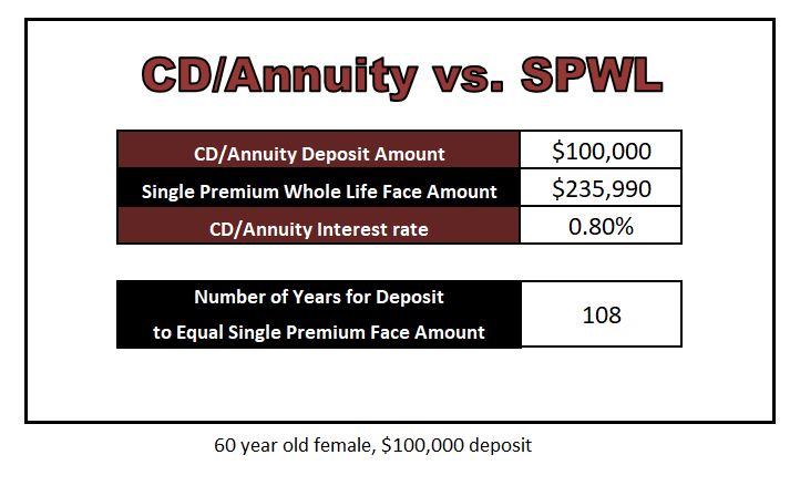 CD interest rates example of 60 year old female with $100,000 deposit
